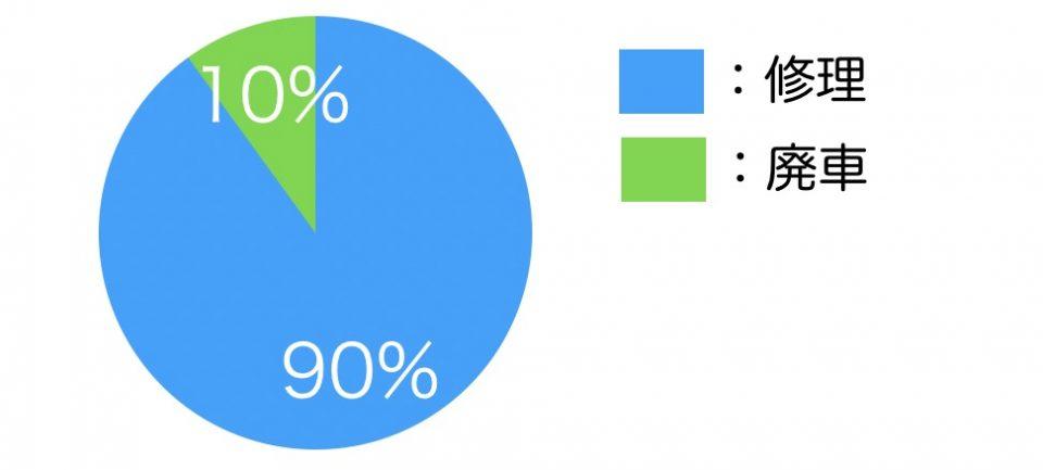 廃車と修理の割合