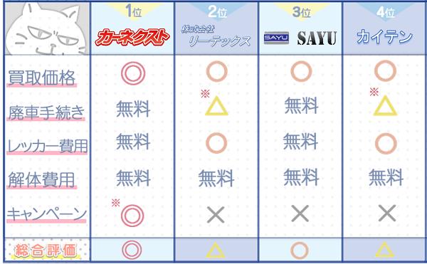 秋田業者ランキングチャート2