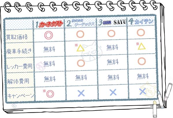 秋田業者ランキングチャート3
