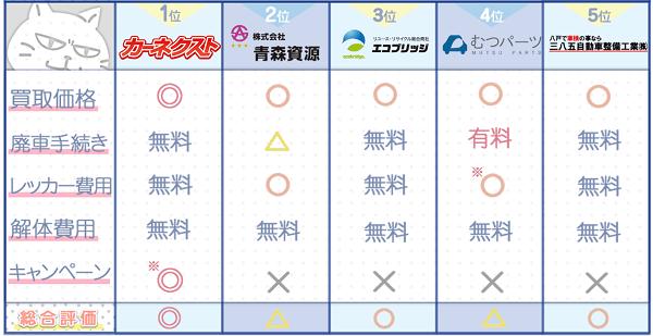 青森業者ランキングチャート2