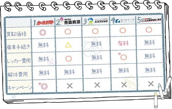 青森業者ランキングチャート3