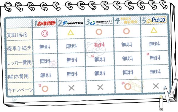 北海道業者ランキングチャート1
