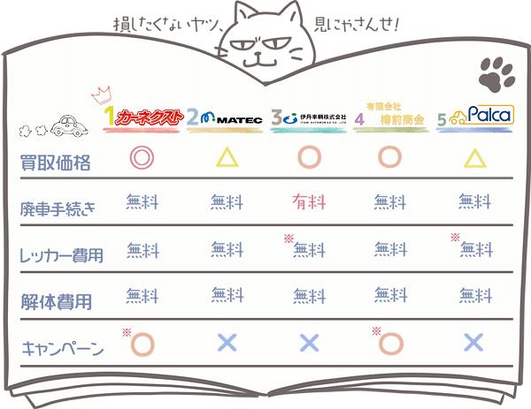 北海道業者ランキングチャート2