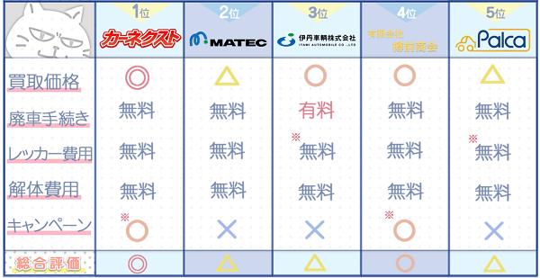 北海道業者ランキングチャート3