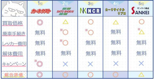岩手業者ランキングチャート2