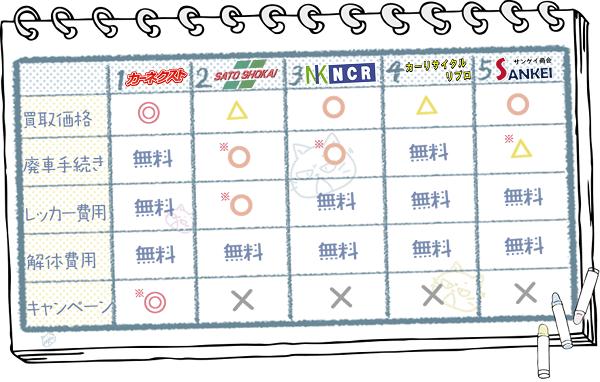 岩手業者ランキングチャート3