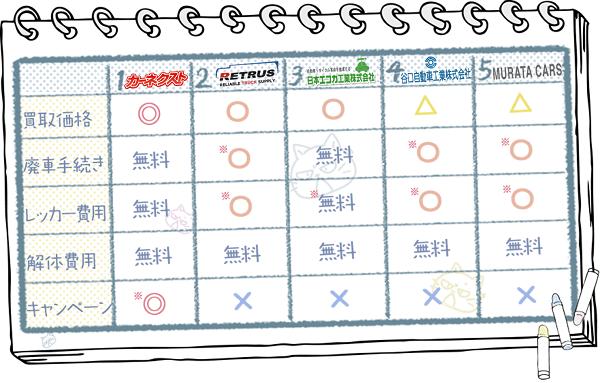 福井業者ランキングチャート1