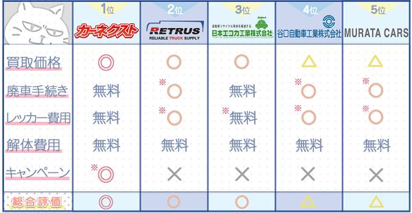 福井業者ランキングチャート2