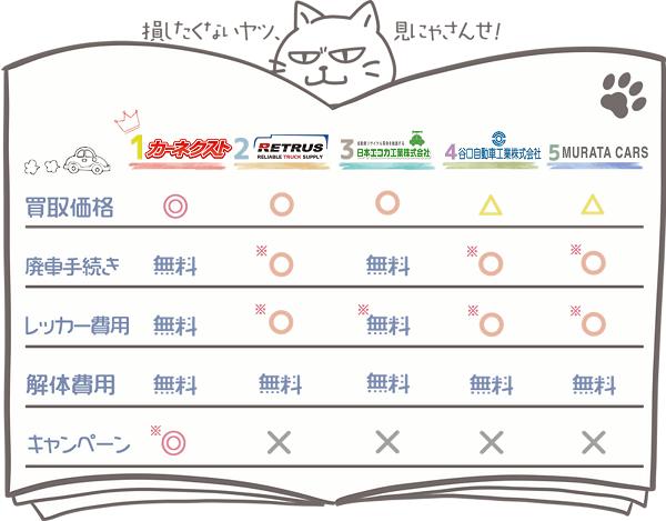 福井業者ランキングチャート3