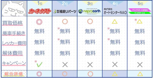 福島業者ランキングチャート2