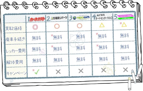 福島業者ランキングチャート3