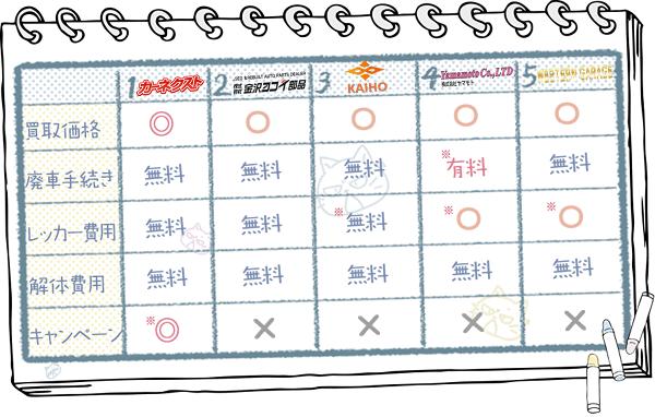 石川業者ランキングチャート2