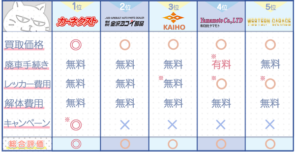 石川業者ランキングチャート3
