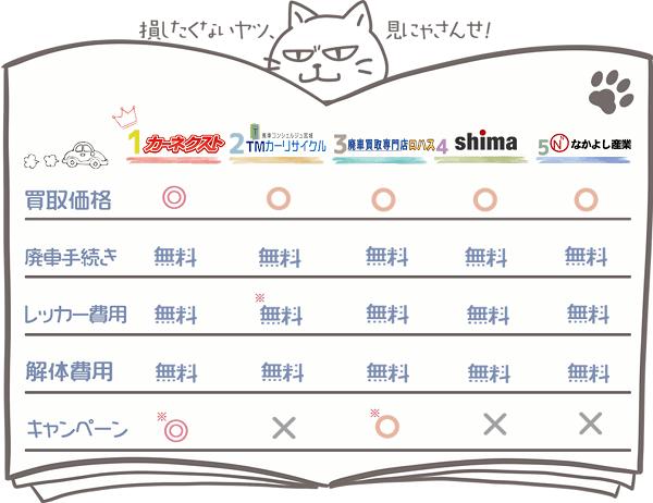 宮城業者ランキングチャート1