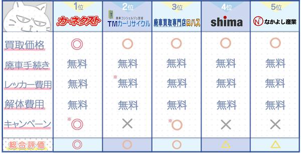 宮城業者ランキングチャート2