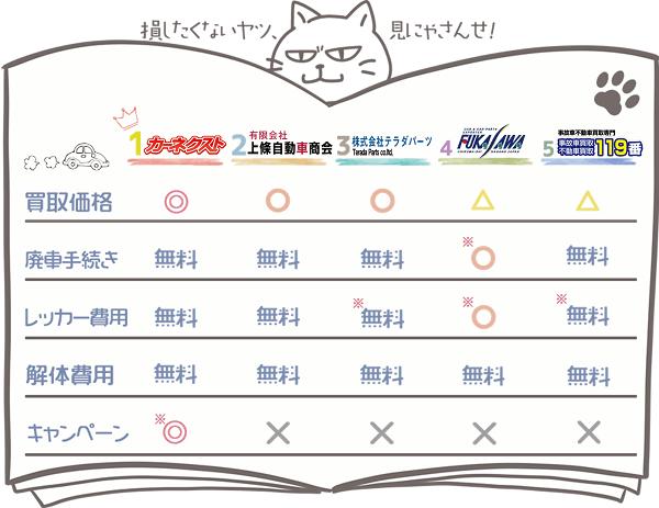 長野業者ランキングチャート1
