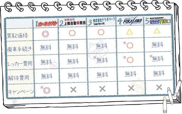 長野業者ランキングチャート2