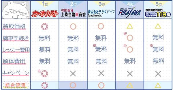 長野業者ランキングチャート3