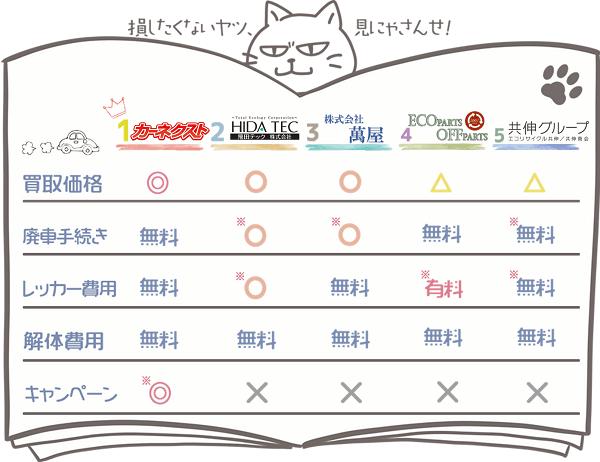 新潟業者ランキングチャート1