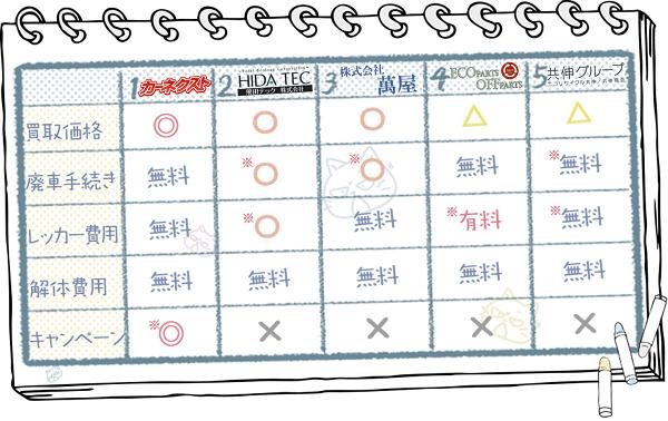 新潟業者ランキングチャート3