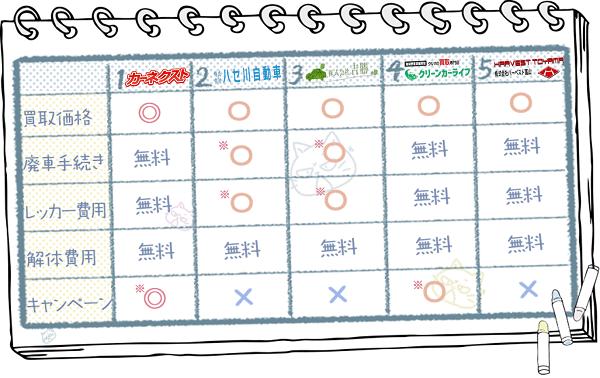 富山業者ランキングチャート1