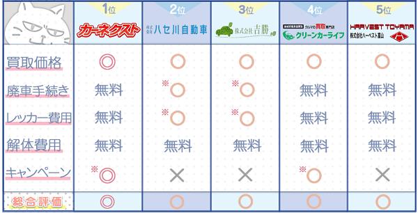 富山業者ランキングチャート3