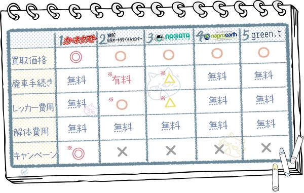 山形業者ランキングチャート2