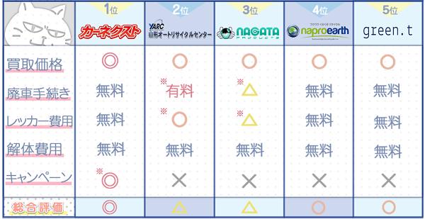 山形業者ランキングチャート3