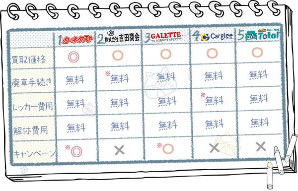愛知業者ランキングチャート2