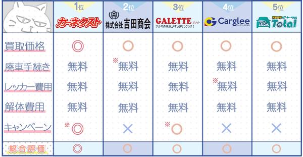 愛知業者ランキングチャート3