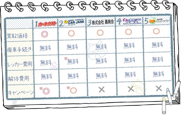 千葉業者ランキングチャート2