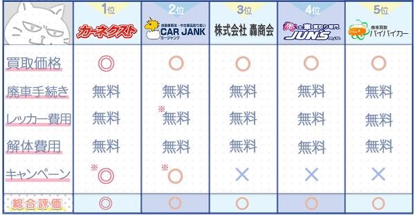 千葉業者ランキングチャート3