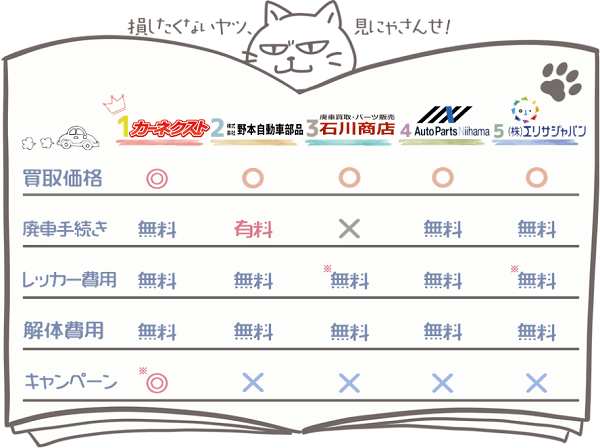 愛媛業者ランキングチャート1