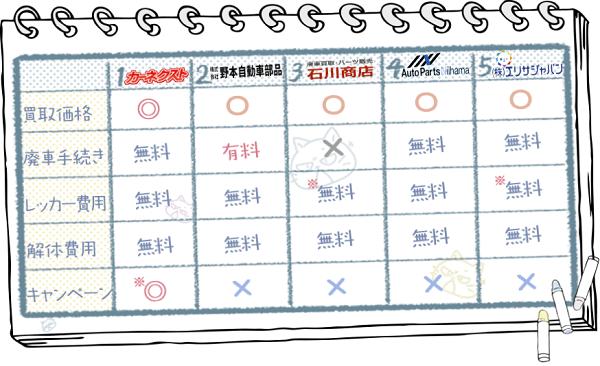 愛媛業者ランキングチャート2