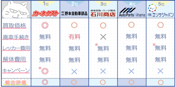 愛媛業者ランキングチャート3