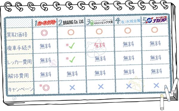 福岡業者ランキングチャート2