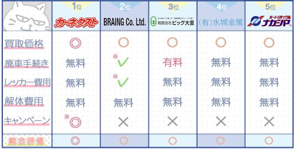 福岡業者ランキングチャート3