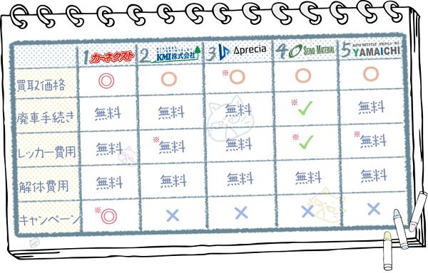 岐阜業者ランキングチャート2