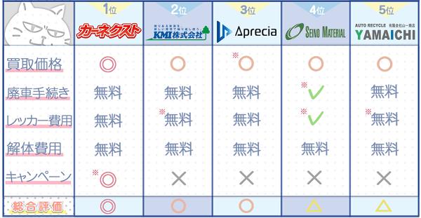 岐阜業者ランキングチャート3