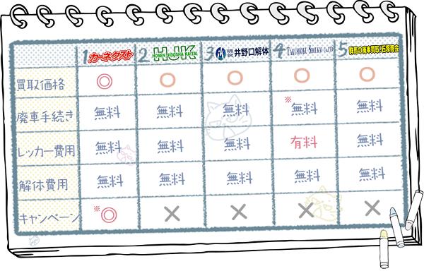 群馬業者ランキングチャート2
