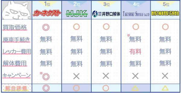 群馬業者ランキングチャート3