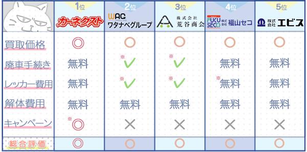 広島業者ランキングチャート3
