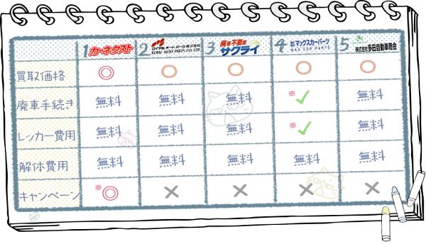 兵庫業者ランキングチャート2