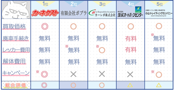 茨城業者ランキングチャート3