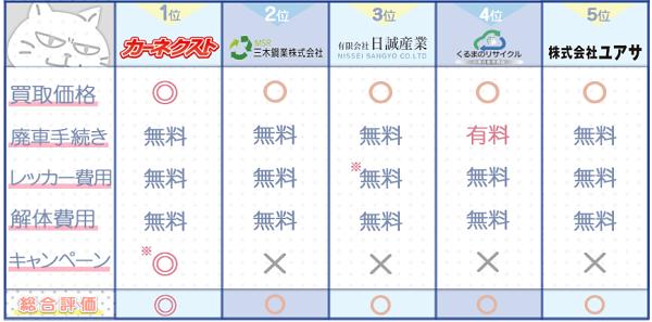 香川業者ランキングチャート3