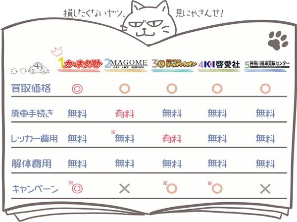 神奈川業者ランキングチャート1