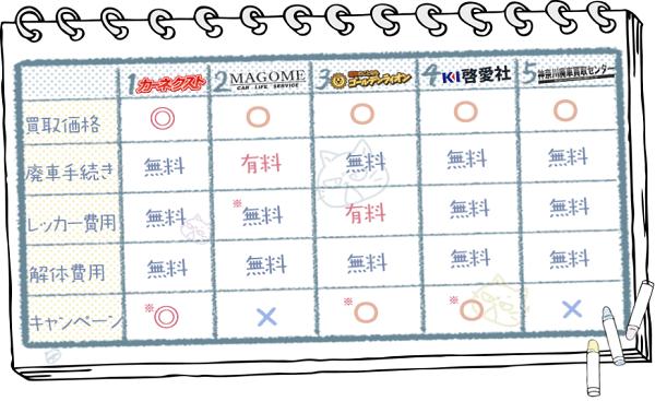 神奈川業者ランキングチャート2