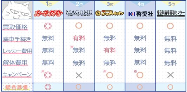 神奈川業者ランキングチャート3