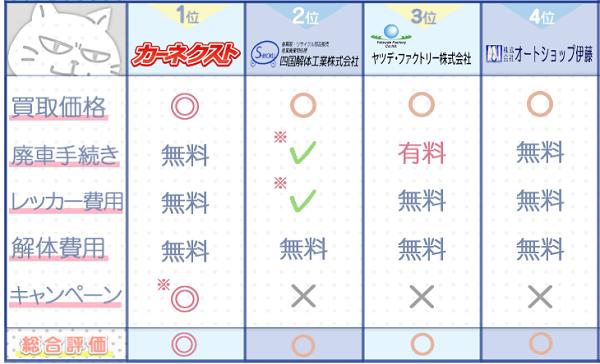 高知業者ランキングチャート3