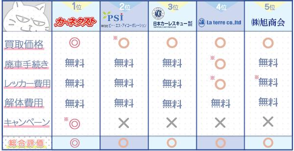 京都業者ランキングチャート3